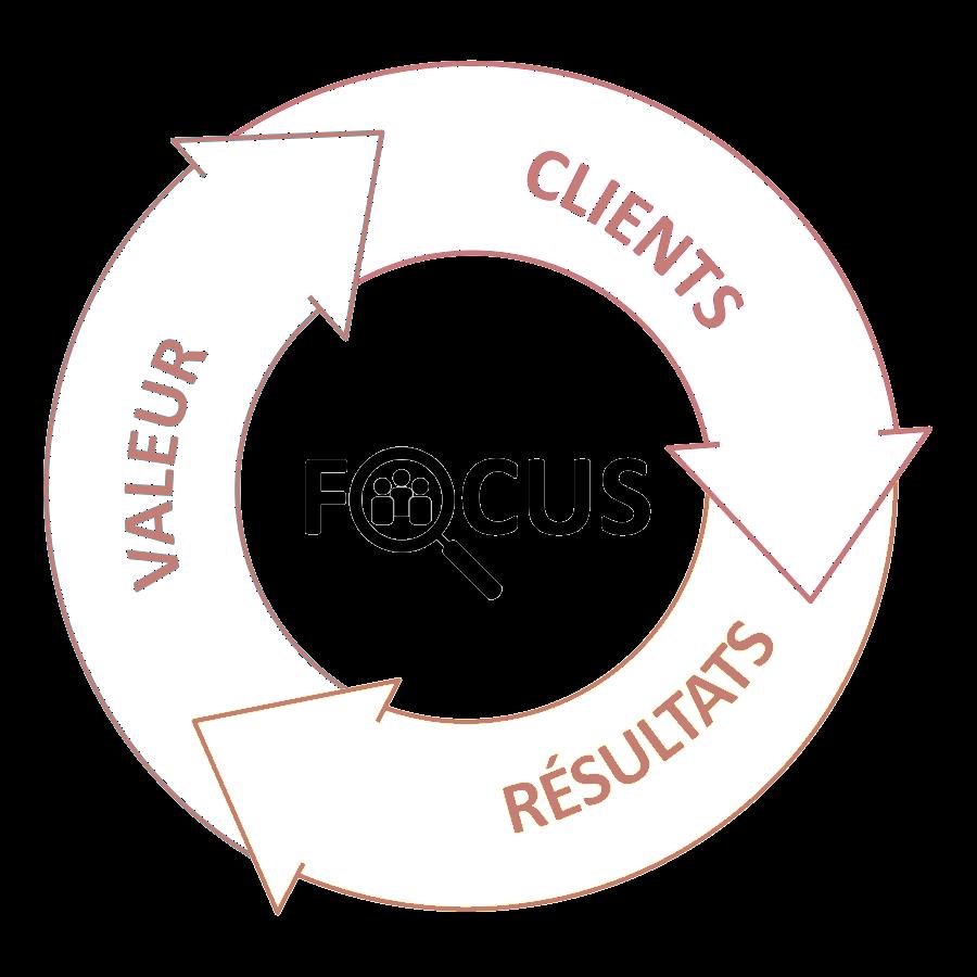 cycle valeur clients résultats focus
